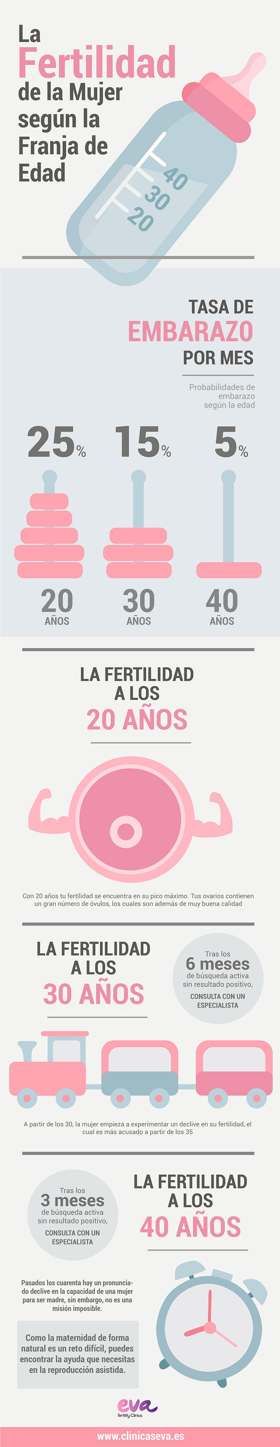 La Fertilidad de la Mujer según la Franja de Edad